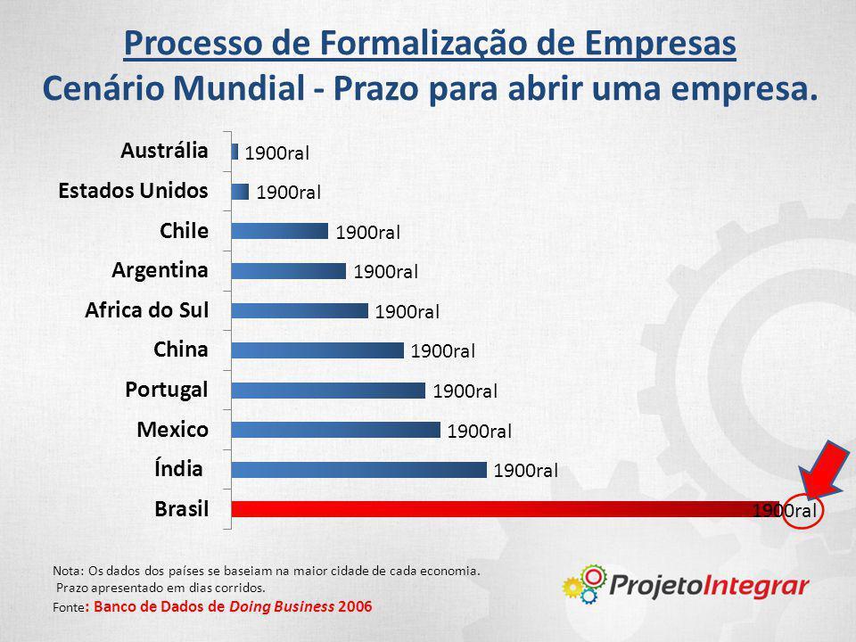 Processo de Formalização de Empresas Cenário Mundial - Prazo para abrir uma empresa. Nota: Os dados dos países se baseiam na maior cidade de cada econ