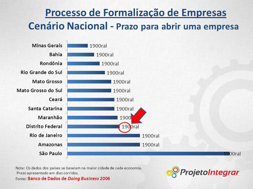 Processo de Formalização de Empresas Cenário Nacional - Prazo para abrir uma empresa Nota: Os dados dos países se baseiam na maior cidade de cada econ