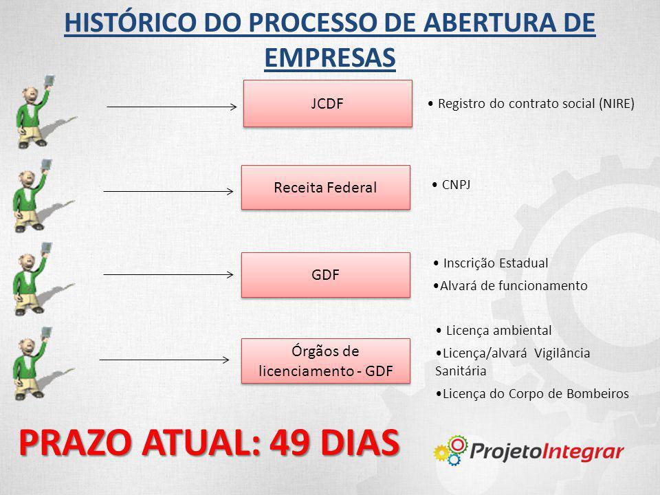 HISTÓRICO DO PROCESSO DE ABERTURA DE EMPRESAS Registro do contrato social (NIRE) CNPJ Receita Federal GDF Inscrição Estadual Alvará de funcionamento J