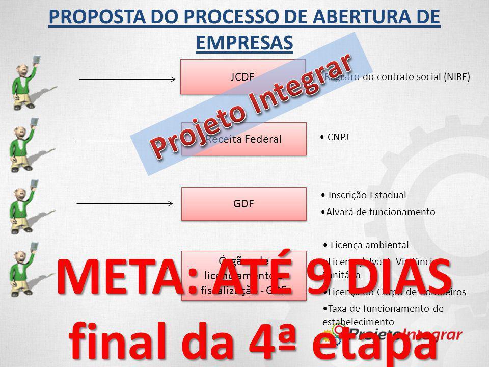 PROPOSTA DO PROCESSO DE ABERTURA DE EMPRESAS Registro do contrato social (NIRE) CNPJ Receita Federal GDF Inscrição Estadual Alvará de funcionamento JC