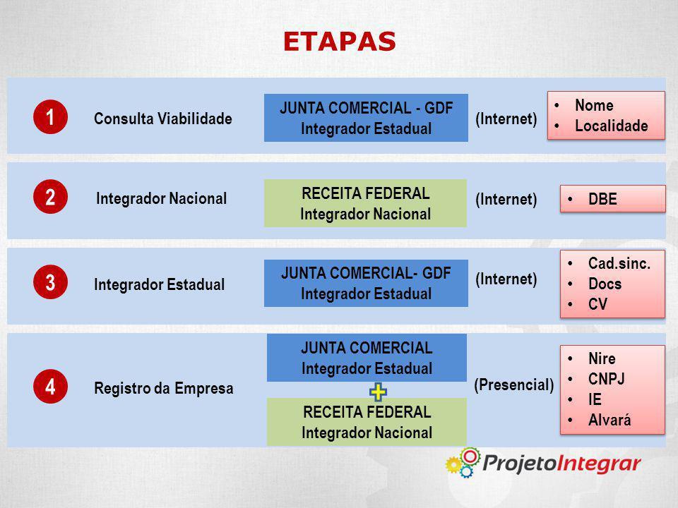 ETAPAS 1 Consulta Viabilidade JUNTA COMERCIAL - GDF Integrador Estadual (Internet) 2 Integrador Nacional RECEITA FEDERAL Integrador Nacional (Internet