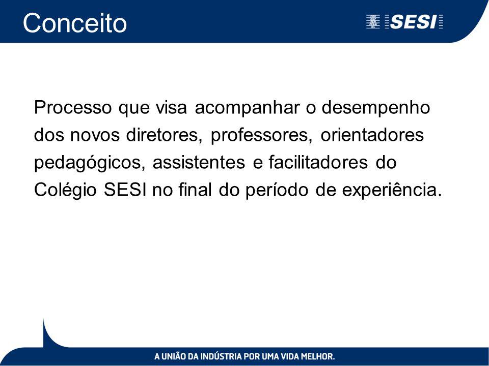 Conceito Processo que visa acompanhar o desempenho dos novos diretores, professores, orientadores pedagógicos, assistentes e facilitadores do Colégio SESI no final do período de experiência.