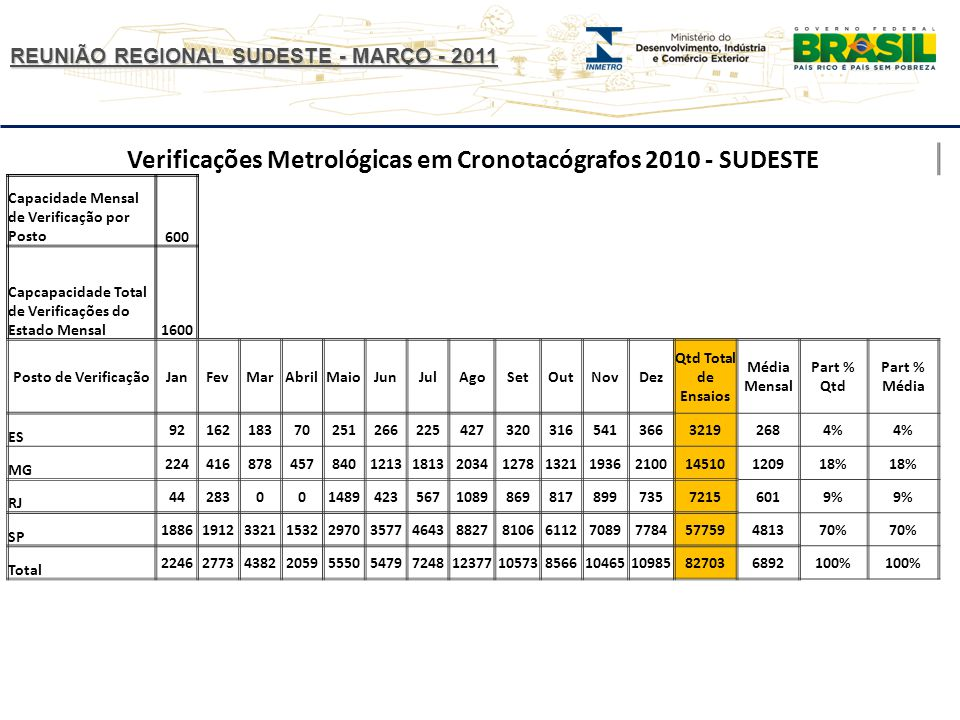 REUNIÃO REGIONAL SUDESTE - MARÇO - 2011 Verificações Metrológicas em Cronotacógrafos 2010 - SUDESTE Capacidade Mensal de Verificação por Posto600 Capcapacidade Total de Verificações do Estado Mensal1600 Posto de VerificaçãoJanFevMarAbrilMaioJunJulAgoSetOutNovDez Qtd Total de Ensaios Média Mensal Part % Qtd Part % Média ES 921621837025126622542732031654136632192684% MG 224416878457840121318132034127813211936210014510120918% RJ 44283001489423567108986981789973572156019% SP 18861912332115322970357746438827810661127089778457759481370% Total 2246277343822059555054797248123771057385661046510985827036892100%