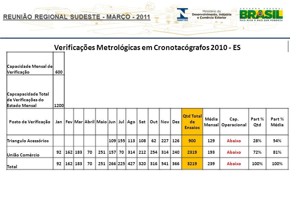 REUNIÃO REGIONAL SUDESTE - MARÇO - 2011 Verificações Metrológicas em Cronotacógrafos 2010 - ES Capacidade Mensal de Verificação600 Capcapacidade Total de Verificações do Estado Mensal1200 Posto de VerificaçãoJanFevMarAbrilMaioJunJulAgoSetOutNovDez Qtd Total de Ensaios Média Mensal Cap.