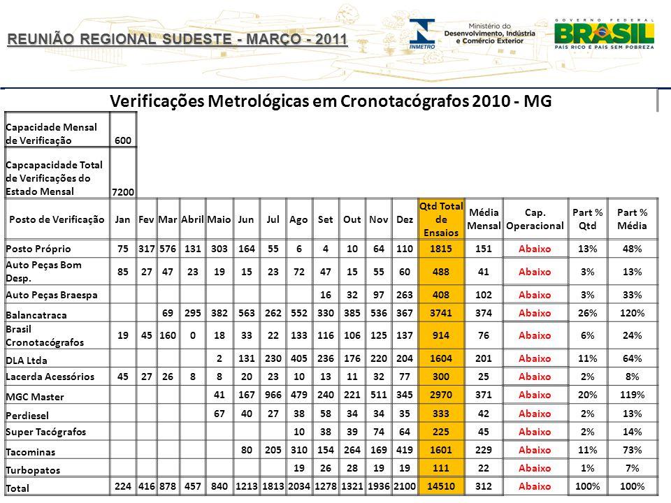 REUNIÃO REGIONAL SUDESTE - MARÇO - 2011 Verificações Metrológicas em Cronotacógrafos 2010 - MG Capacidade Mensal de Verificação600 Capcapacidade Total de Verificações do Estado Mensal7200 Posto de VerificaçãoJanFevMarAbrilMaioJunJulAgoSetOutNovDez Qtd Total de Ensaios Média Mensal Cap.