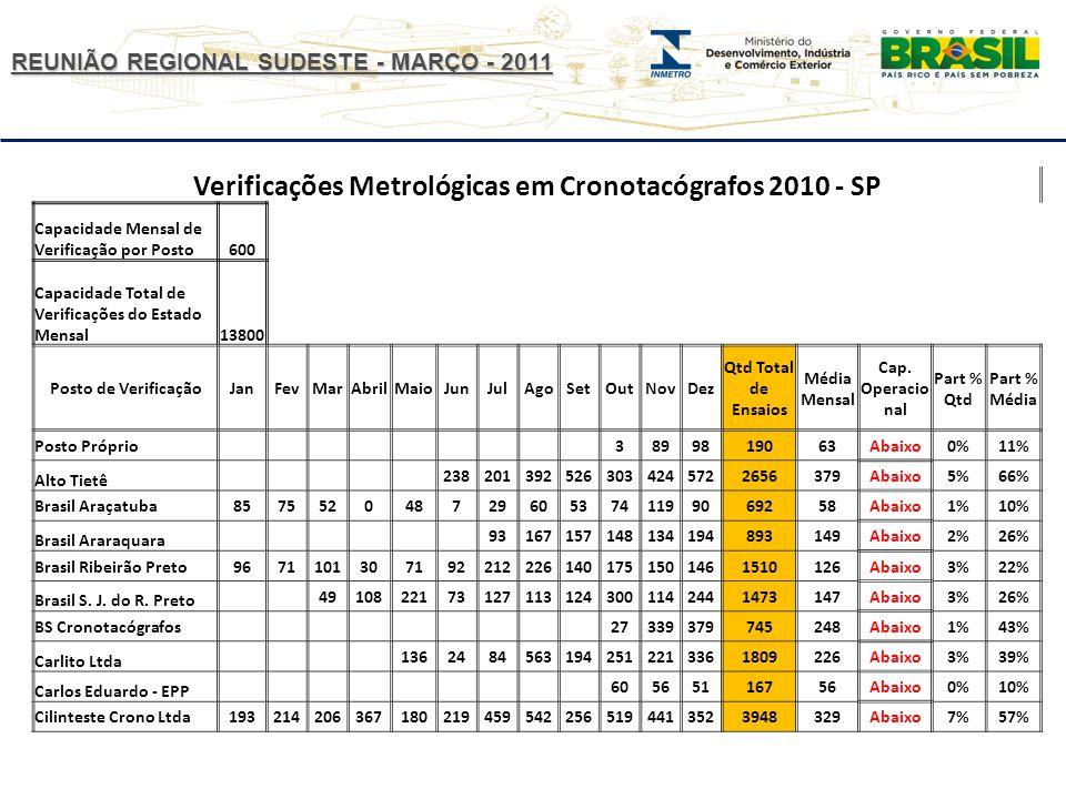 REUNIÃO REGIONAL SUDESTE - MARÇO - 2011 Verificações Metrológicas em Cronotacógrafos 2010 - SP Capacidade Mensal de Verificação por Posto600 Capacidade Total de Verificações do Estado Mensal13800 Posto de VerificaçãoJanFevMarAbrilMaioJunJulAgoSetOutNovDez Qtd Total de Ensaios Média Mensal Cap.