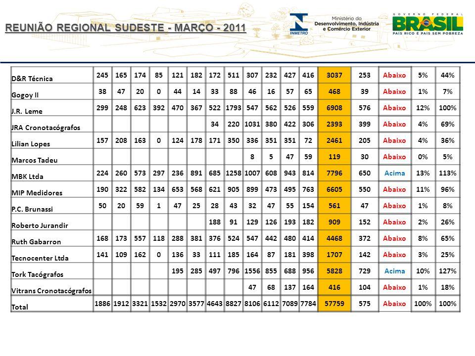 REUNIÃO REGIONAL SUDESTE - MARÇO - 2011 D&R Técnica 245165174851211821725113072324274163037253Abaixo5%44% Gogoy II 3847200441433884616576546839Abaixo1%7% J.R.