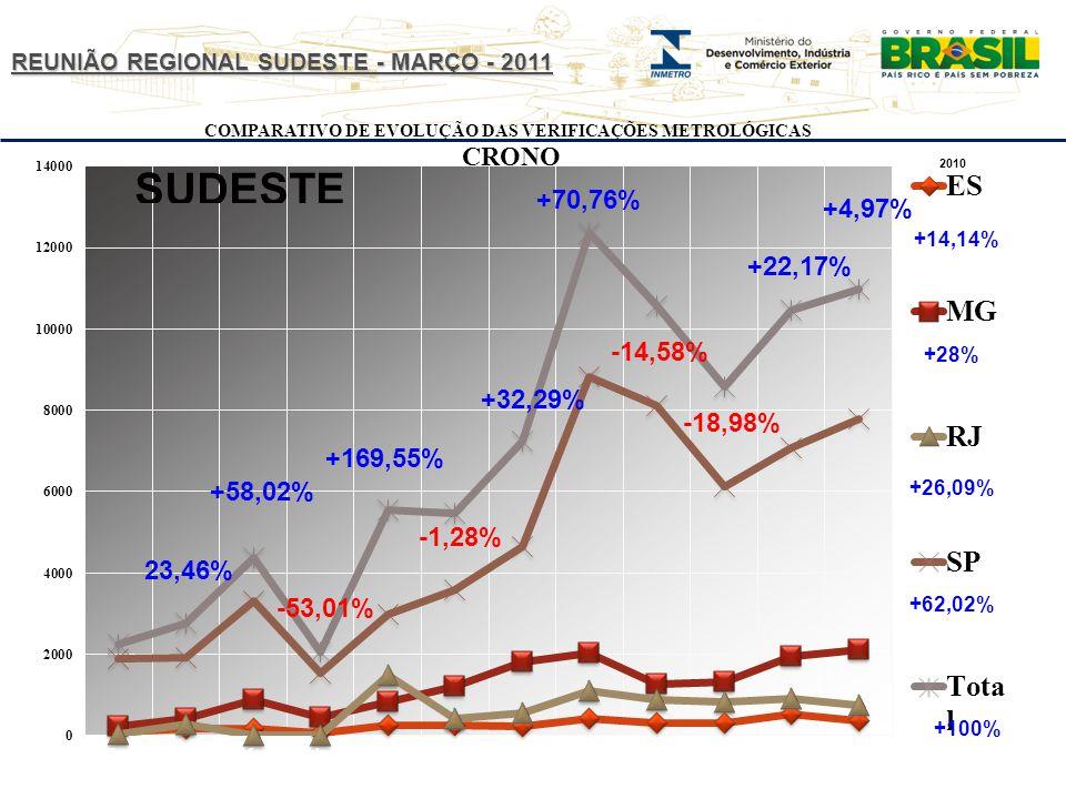 REUNIÃO REGIONAL SUDESTE - MARÇO - 2011