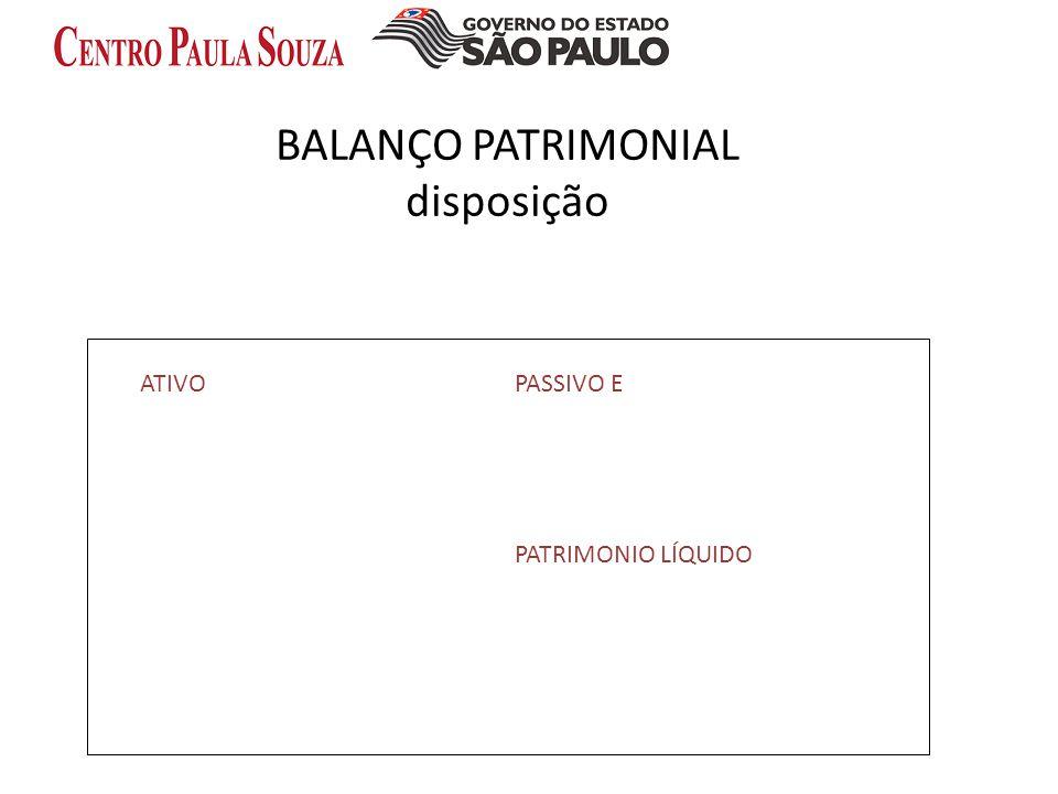 BALANÇO PATRIMONIAL disposição ATIVOPASSIVO E PATRIMONIO LÍQUIDO