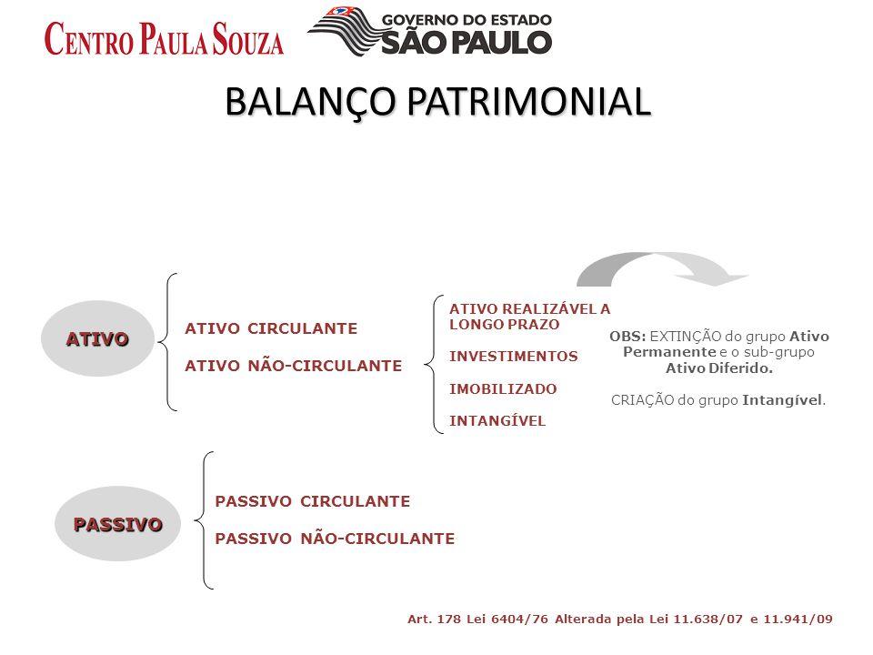BALANÇO PATRIMONIAL ATIVO PASSIVO ATIVO CIRCULANTE ATIVO NÃO-CIRCULANTE ATIVO REALIZÁVEL A LONGO PRAZO INVESTIMENTOS IMOBILIZADO INTANGÍVEL PASSIVO CI