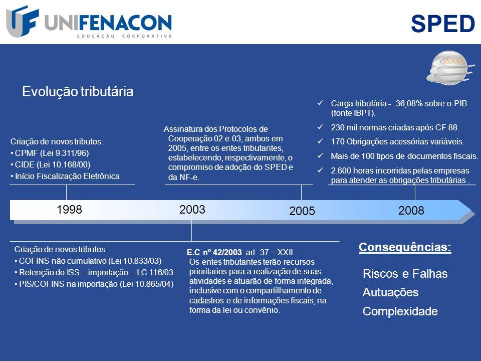 SPED Evolução tributária 1998 2003 2005 2008 Criação de novos tributos: CPMF (Lei 9.311/96) CIDE (Lei 10.168/00) Início Fiscalização Eletrônica Criaçã