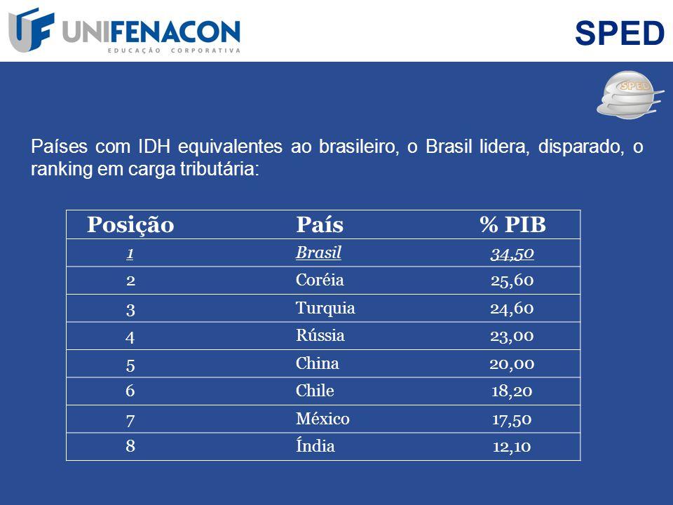 SPED Países com IDH equivalentes ao brasileiro, o Brasil lidera, disparado, o ranking em carga tributária: PosiçãoPaís% PIB 1Brasil34,50 2Coréia25,60