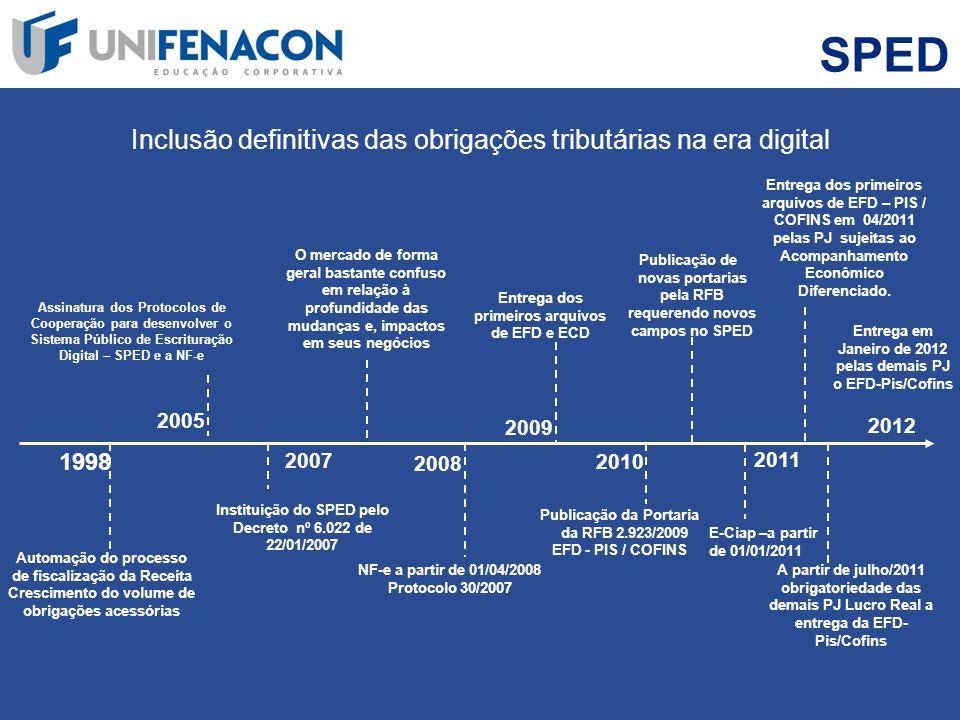 SPED Inclusão definitivas das obrigações tributárias na era digital 1998 Automação do processo de fiscalização da Receita Crescimento do volume de obr