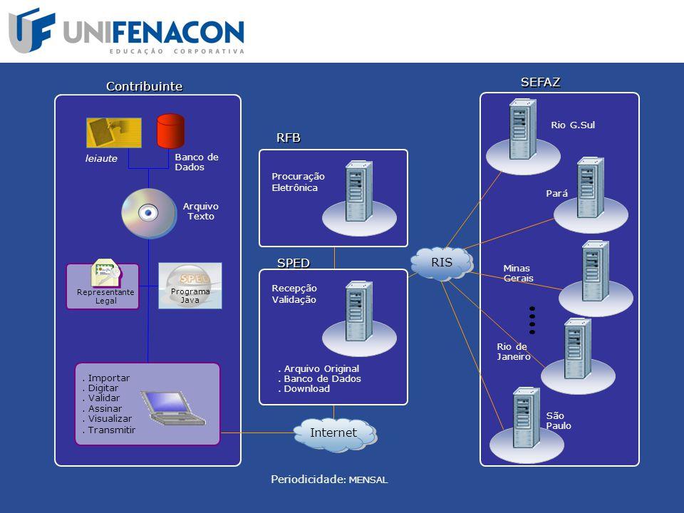 Pará SEFAZ São Paulo Minas Gerais Rio de Janeiro Rio G.Sul Contribuinte RFB leiaute Banco de Dados Programa Java Arquivo Texto Internet SPED RIS Perio