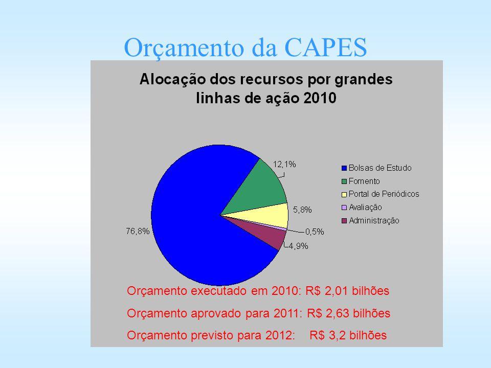 Orçamento da CAPES Orçamento executado em 2010: R$ 2,01 bilhões Orçamento aprovado para 2011: R$ 2,63 bilhões Orçamento previsto para 2012: R$ 3,2 bil