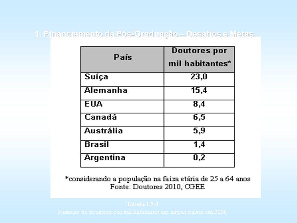 1. Financiamento da Pós-Graduação – Desafios e Metas Tabela 1.5 1 Número de doutores por mil habitantes em alguns países em 2008