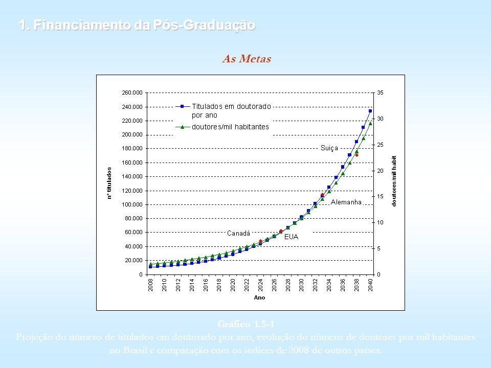 1. Financiamento da Pós-Graduação As Metas Gráfico 1.5 1 Projeção do número de titulados em doutorado por ano, evolução do número de doutores por mil