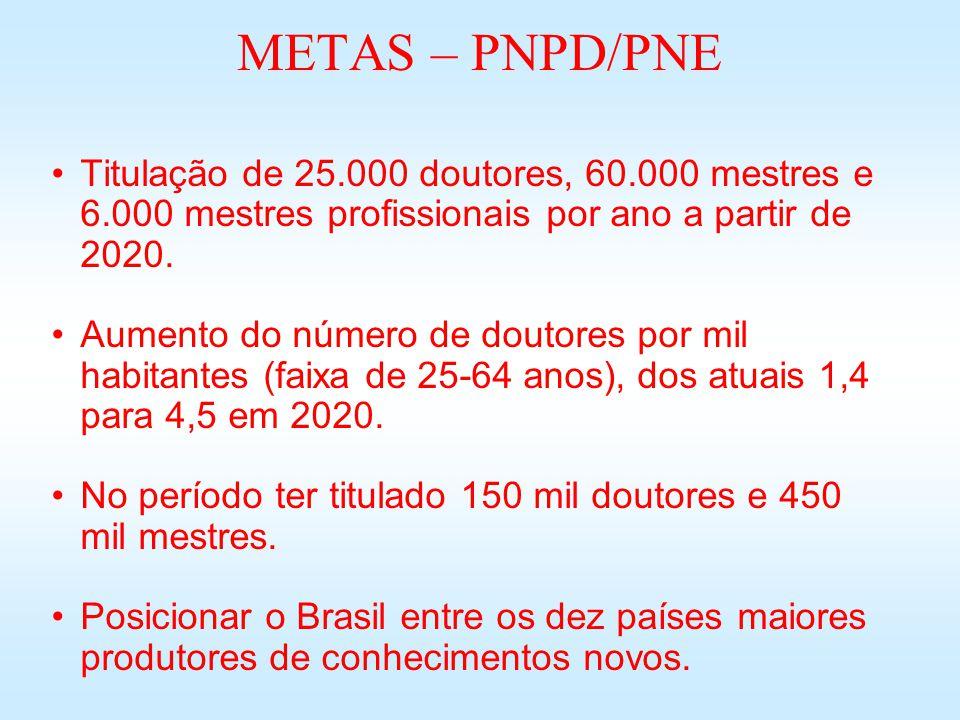 METAS – PNPD/PNE Titulação de 25.000 doutores, 60.000 mestres e 6.000 mestres profissionais por ano a partir de 2020. Aumento do número de doutores po