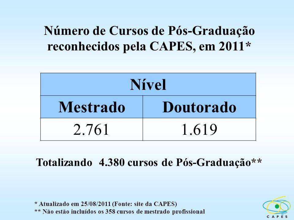 Número de Cursos de Pós-Graduação reconhecidos pela CAPES, em 2011* Totalizando 4.380 cursos de Pós-Graduação** * Atualizado em 25/08/2011 (Fonte: sit