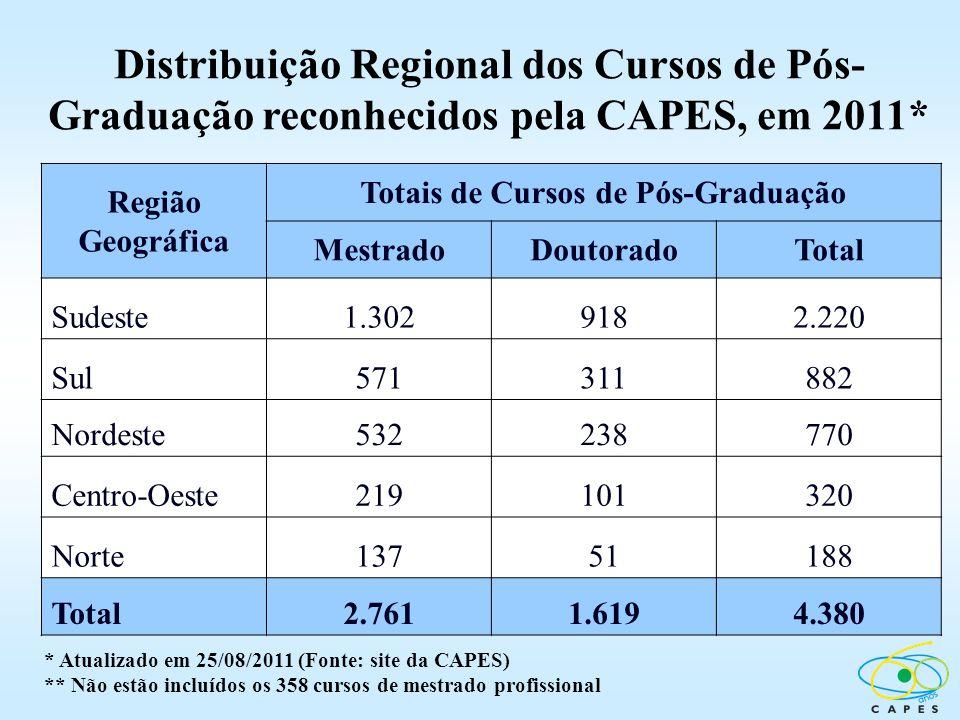 Distribuição Regional dos Cursos de Pós- Graduação reconhecidos pela CAPES, em 2011* Região Geográfica Totais de Cursos de Pós-Graduação MestradoDouto