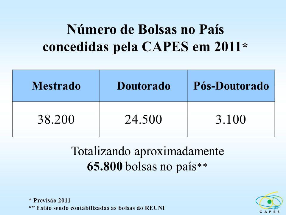 Número de Bolsas no País concedidas pela CAPES em 2011 * Totalizando aproximadamente 65.800 bolsas no país ** * Previsão 2011 ** Estão sendo contabili