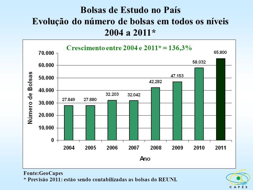 Fonte:GeoCapes * Previsão 2011: estão sendo contabilizadas as bolsas do REUNI. Crescimento entre 2004 e 2011* = 136,3% Bolsas de Estudo no País Evoluç