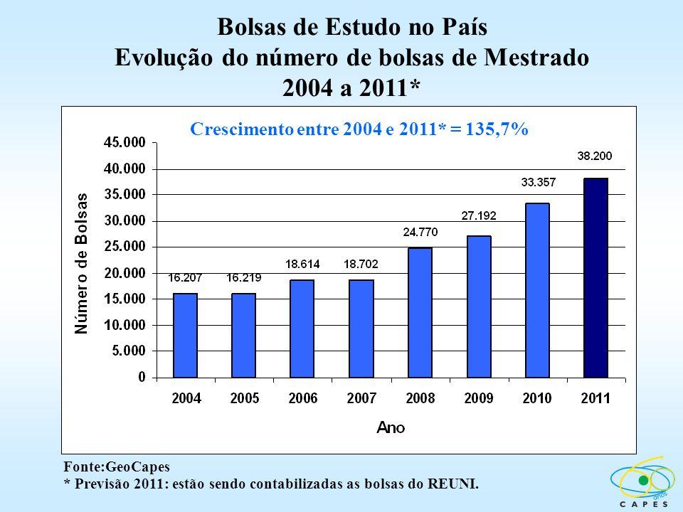 Crescimento entre 2004 e 2011* = 135,7% Fonte:GeoCapes * Previsão 2011: estão sendo contabilizadas as bolsas do REUNI. Bolsas de Estudo no País Evoluç