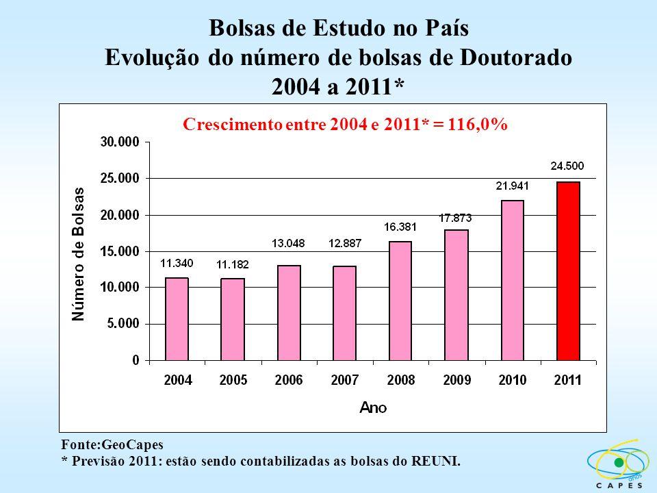 Crescimento entre 2004 e 2011* = 116,0% Fonte:GeoCapes * Previsão 2011: estão sendo contabilizadas as bolsas do REUNI. Bolsas de Estudo no País Evoluç