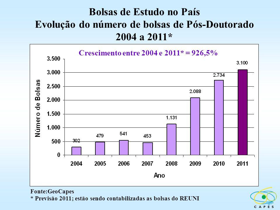 Bolsas de Estudo no País Evolução do número de bolsas de Pós-Doutorado 2004 a 2011* Crescimento entre 2004 e 2011* = 926,5% Fonte:GeoCapes * Previsão