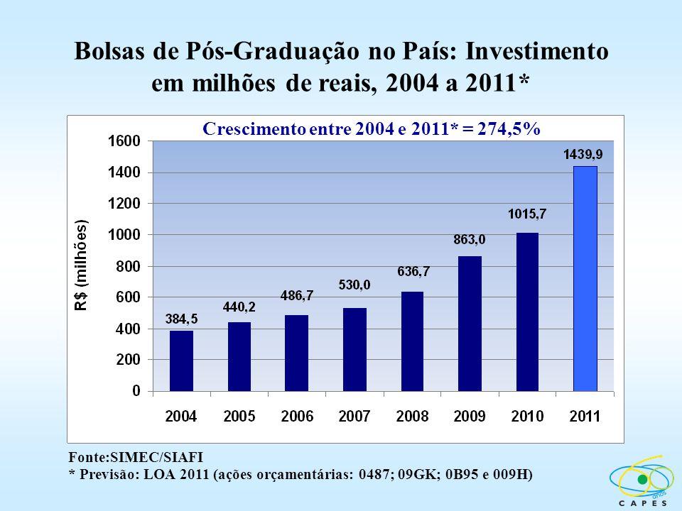 Bolsas de Pós-Graduação no País: Investimento em milhões de reais, 2004 a 2011* Fonte:SIMEC/SIAFI * Previsão: LOA 2011 (ações orçamentárias: 0487; 09G