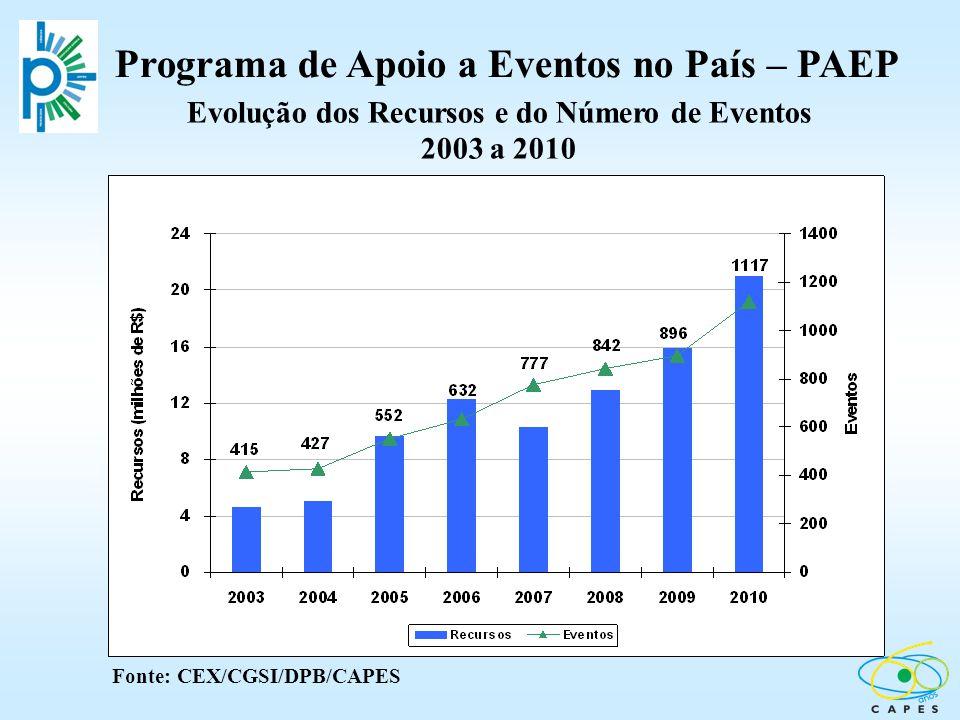 Programa de Apoio a Eventos no País – PAEP Fonte: CEX/CGSI/DPB/CAPES Evolução dos Recursos e do Número de Eventos 2003 a 2010