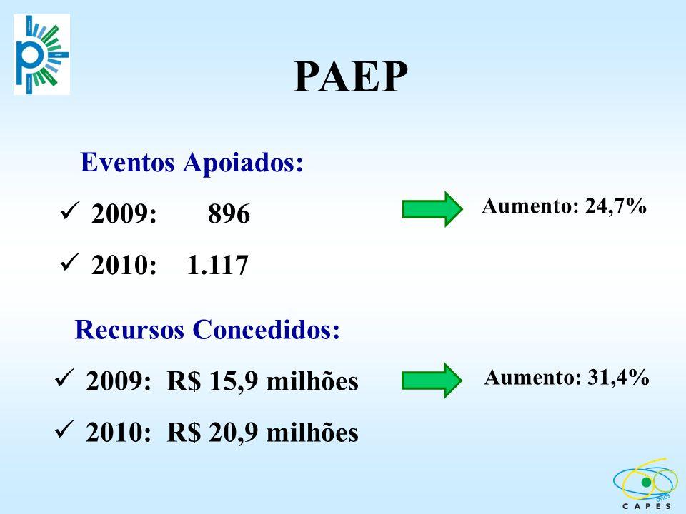 Eventos Apoiados: 2009: 896 2010: 1.117 Recursos Concedidos: 2009: R$ 15,9 milhões 2010: R$ 20,9 milhões PAEP Aumento: 24,7% Aumento: 31,4%