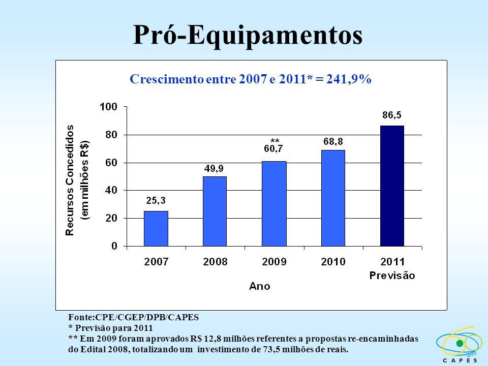 Pró-Equipamentos Fonte:CPE/CGEP/DPB/CAPES * Previsão para 2011 ** Em 2009 foram aprovados R$ 12,8 milhões referentes a propostas re-encaminhadas do Ed