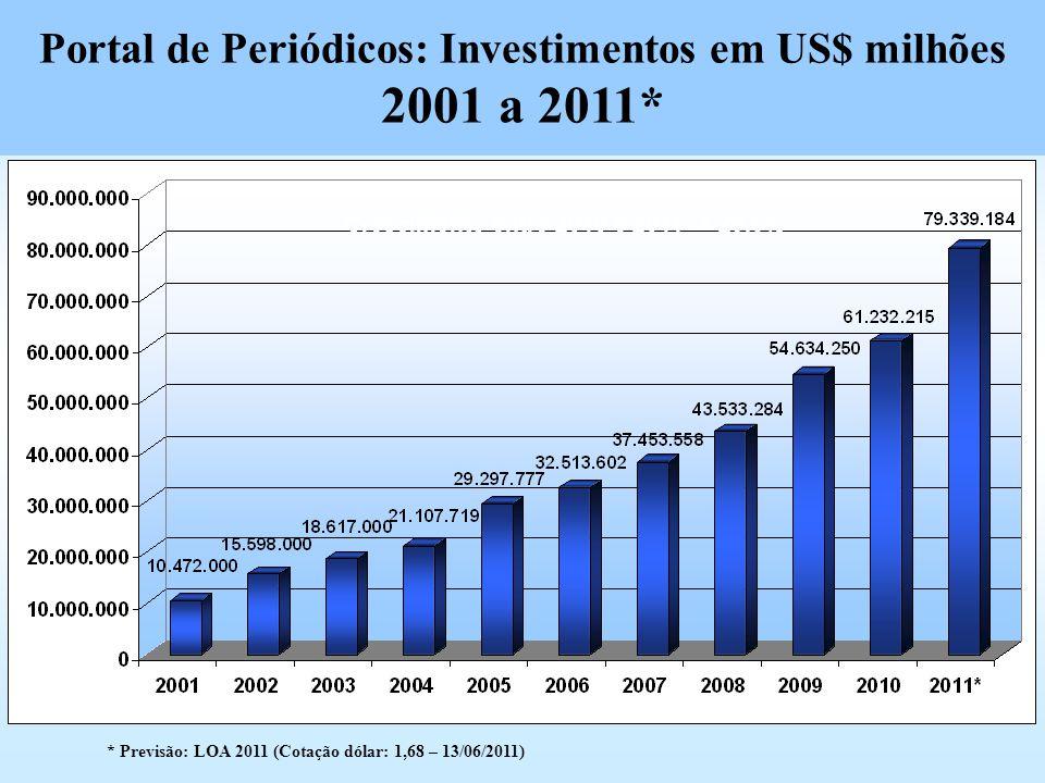 Portal de Periódicos: Investimentos em US$ milhões 2001 a 2011* Crescimento entre 2010 e 2011* = 29,6% * Previsão: LOA 2011 (Cotação dólar: 1,68 – 13/