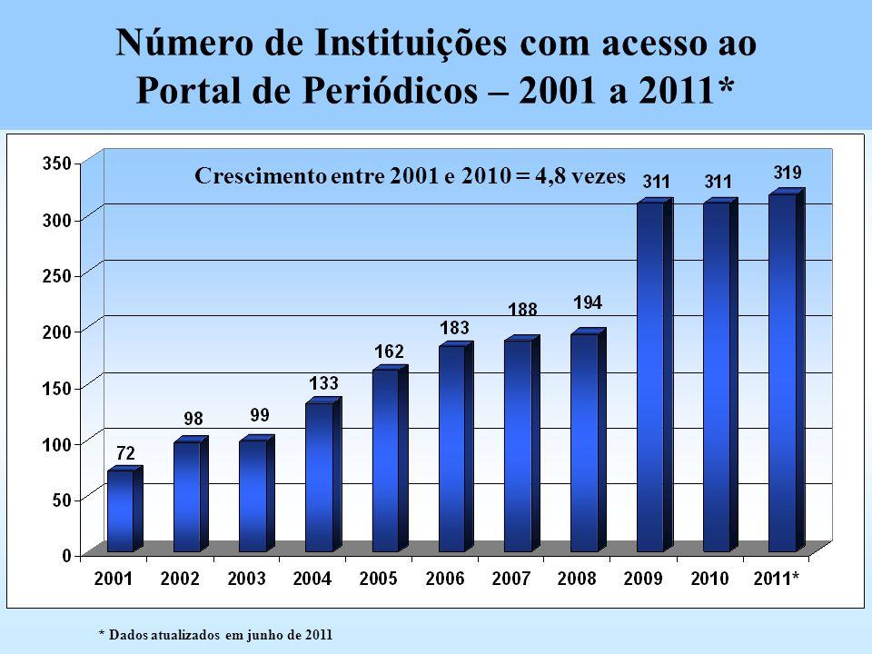 Número de Instituições com acesso ao Portal de Periódicos – 2001 a 2011* Crescimento entre 2001 e 2010 = 4,8 vezes * Dados atualizados em junho de 201