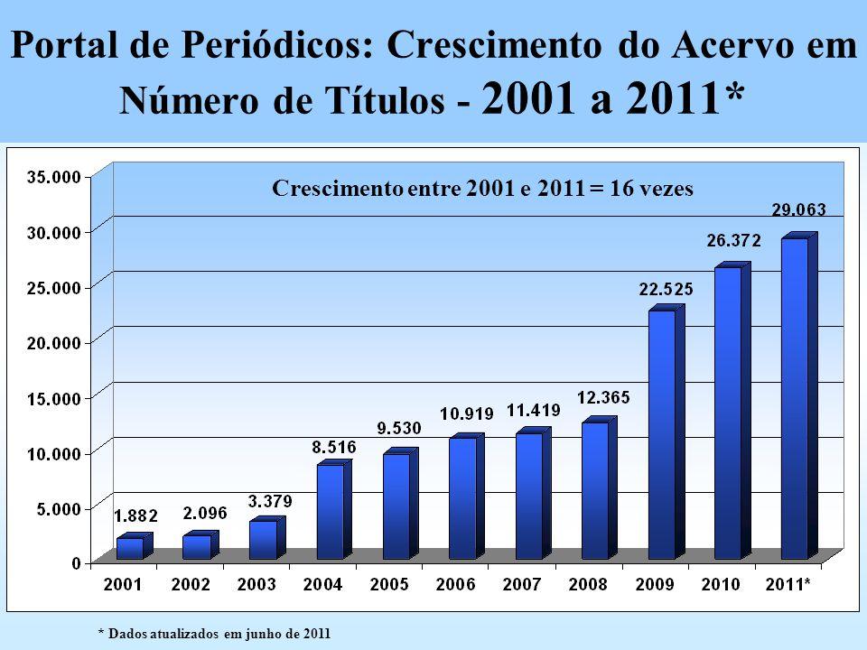 Portal de Periódicos: Crescimento do Acervo em Número de Títulos - 2001 a 2011* Crescimento entre 2001 e 2011 = 16 vezes * Dados atualizados em junho