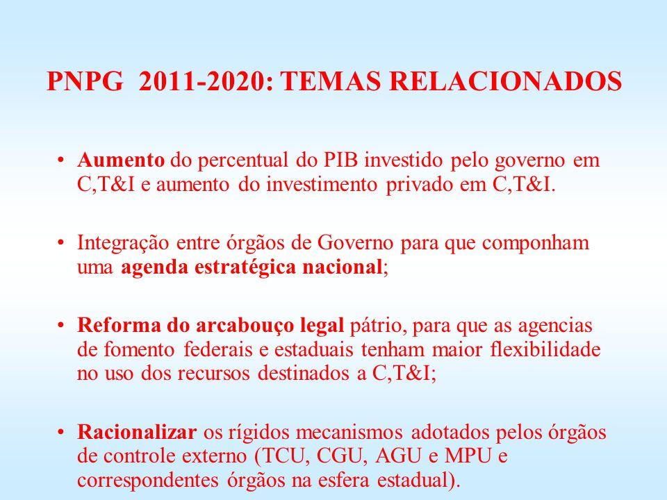 PNPG 2011-2020: TEMAS RELACIONADOS Aumento do percentual do PIB investido pelo governo em C,T&I e aumento do investimento privado em C,T&I. Integração