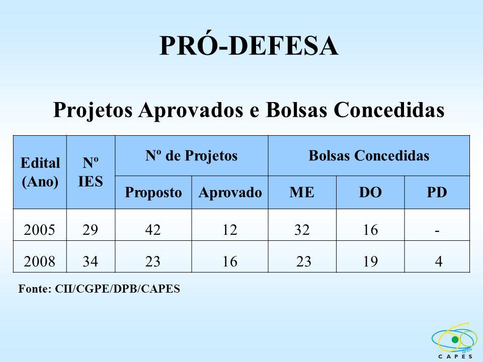 Edital (Ano) Nº IES Nº de ProjetosBolsas Concedidas PropostoAprovadoMEDOPD 20052942123216- 2008342316 2319 4 Fonte: CII/CGPE/DPB/CAPES PRÓ-DEFESA Proj