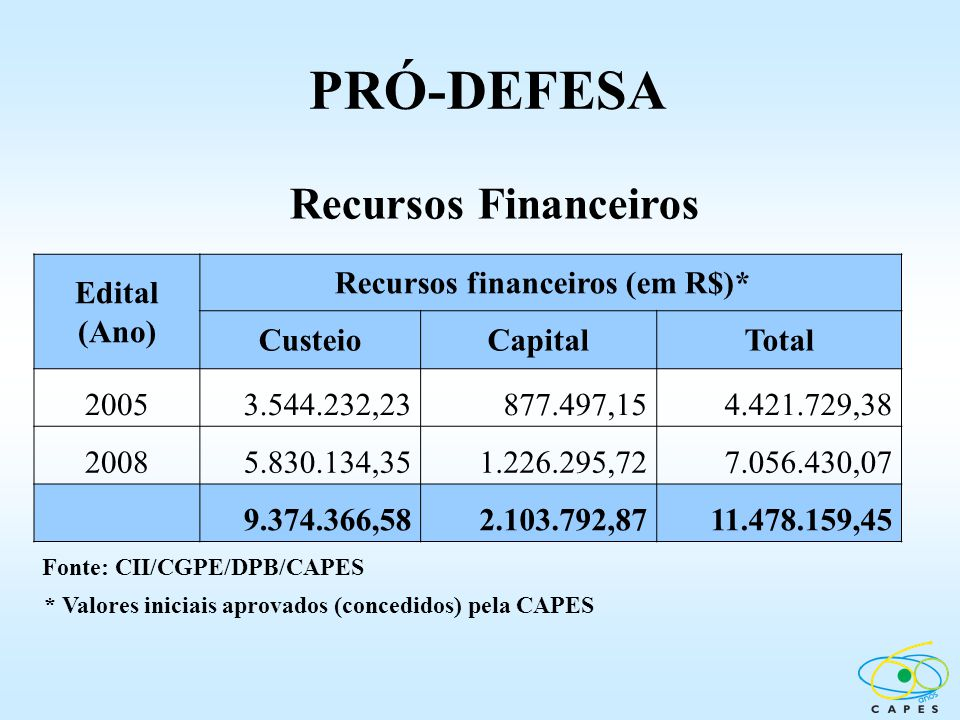 Fonte: CII/CGPE/DPB/CAPES PRÓ-DEFESA Recursos Financeiros * Valores iniciais aprovados (concedidos) pela CAPES Edital (Ano) Recursos financeiros (em R
