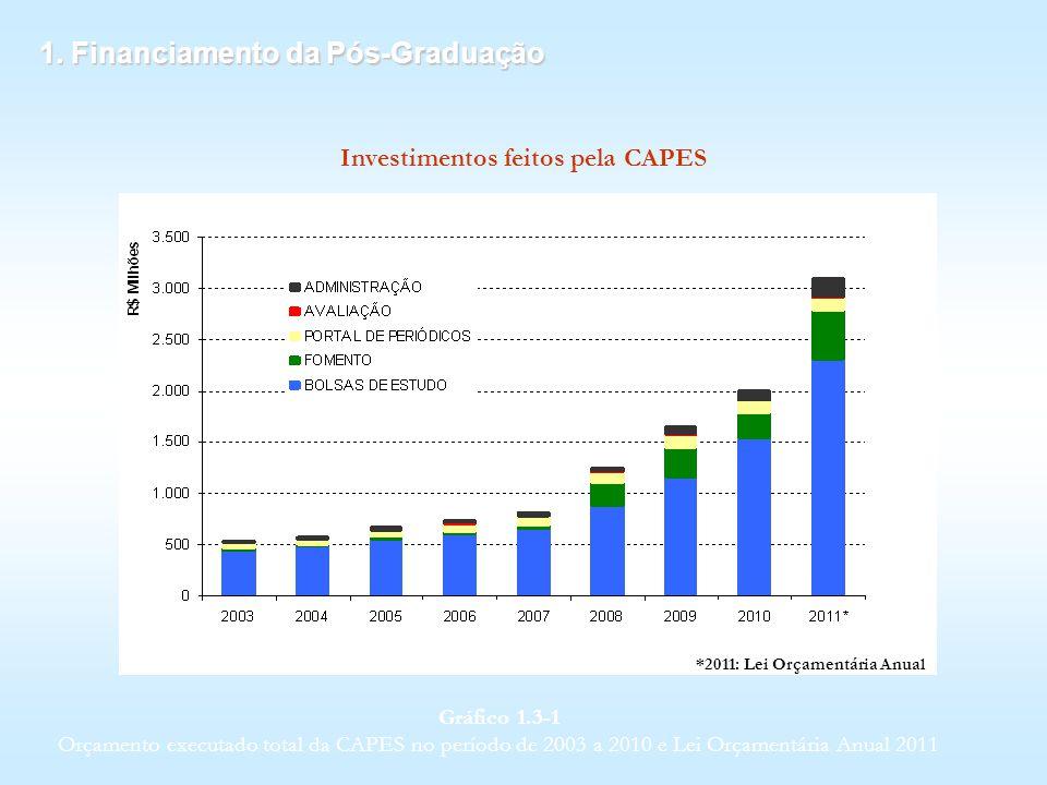 1. Financiamento da Pós-Graduação *2011: Lei Orçamentária Anual Gráfico 1.3 1 Orçamento executado total da CAPES no período de 2003 a 2010 e Lei Orçam