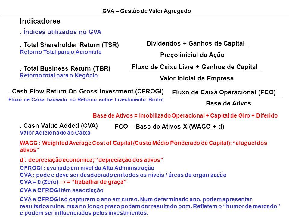 GVA – Gestão de Valor Agregado Indicadores. Índices utilizados no GVA. Total Shareholder Return (TSR) Retorno Total para o Acionista Dividendos + Ganh