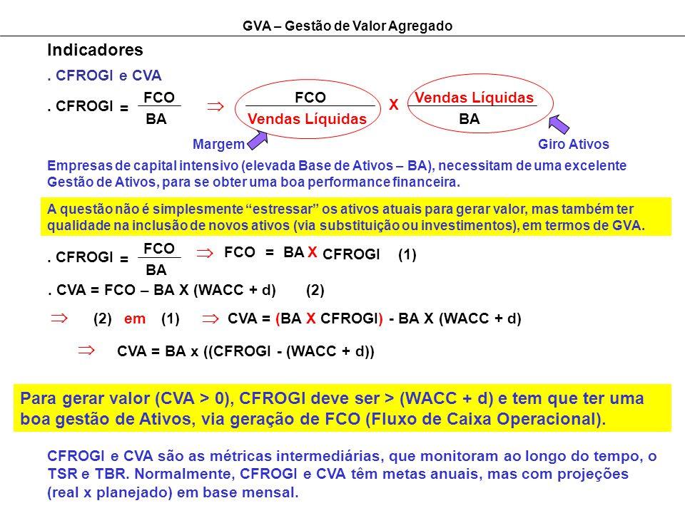 GVA – Gestão de Valor Agregado Indicadores. CFROGI e CVA. CFROGI FCO BA Empresas de capital intensivo (elevada Base de Ativos – BA), necessitam de uma