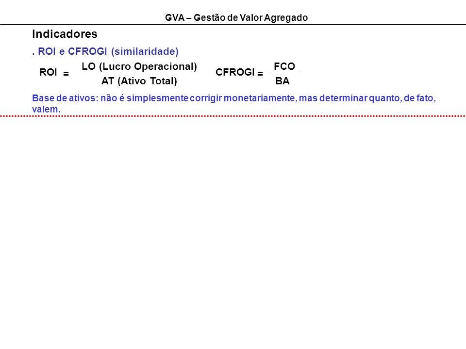 GVA – Gestão de Valor Agregado Indicadores. ROI e CFROGI (similaridade) ROI LO (Lucro Operacional) AT (Ativo Total) Base de ativos: não é simplesmente