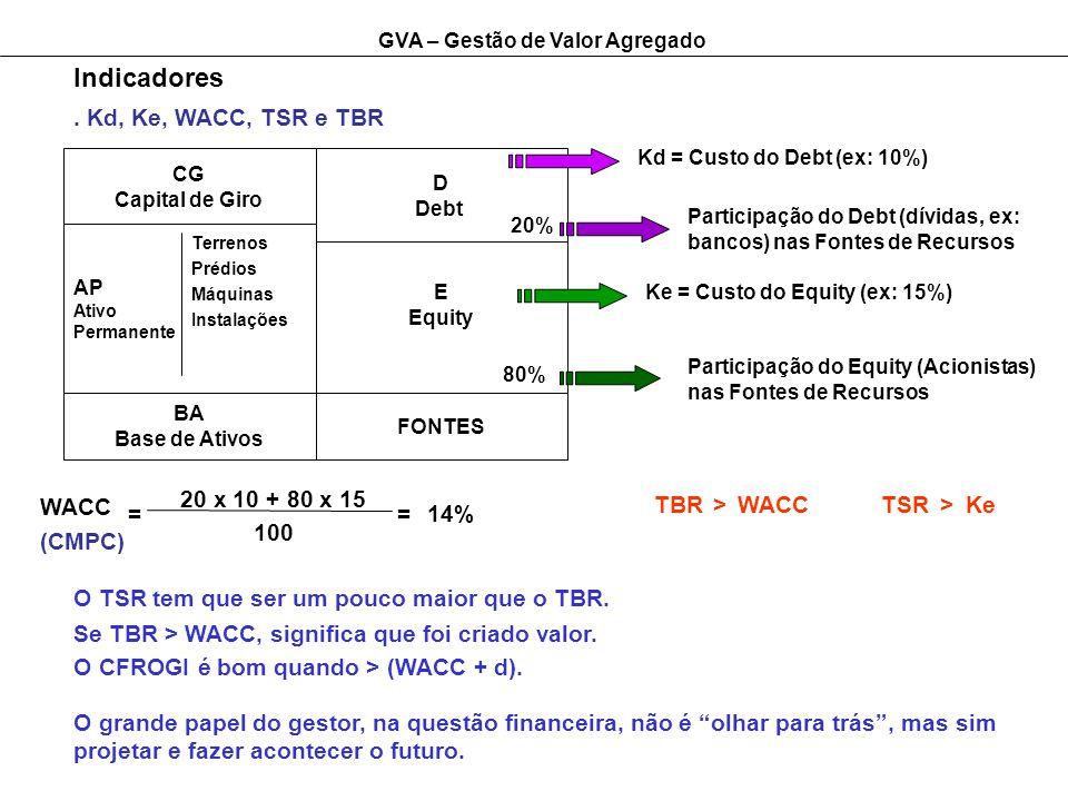 GVA – Gestão de Valor Agregado Indicadores. Kd, Ke, WACC, TSR e TBR CG Capital de Giro AP Ativo Permanente Terrenos Prédios Máquinas Instalações D Deb