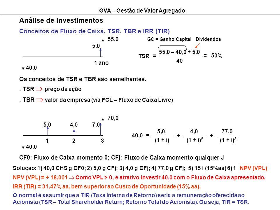 GVA – Gestão de Valor Agregado Análise de Investimentos Os conceitos de TSR e TBR são semelhantes.. TSR preço da ação Conceitos de Fluxo de Caixa, TSR