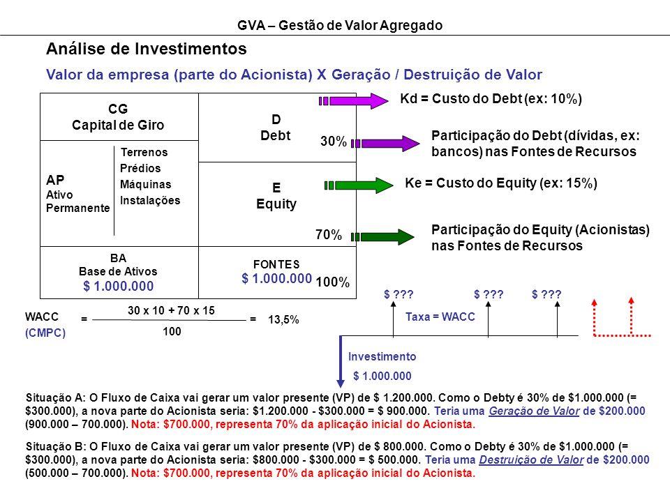 GVA – Gestão de Valor Agregado Análise de Investimentos Valor da empresa (parte do Acionista) X Geração / Destruição de Valor CG Capital de Giro AP Ativo Permanente Terrenos Prédios Máquinas Instalações D Debt BA Base de Ativos $ 1.000.000 E Equity 30% 70% FONTES $ 1.000.000 Kd = Custo do Debt (ex: 10%) Participação do Debt (dívidas, ex: bancos) nas Fontes de Recursos Ke = Custo do Equity (ex: 15%) Participação do Equity (Acionistas) nas Fontes de Recursos WACC (CMPC) 30 x 10 + 70 x 15 100 ==13,5% 100% $ ??.