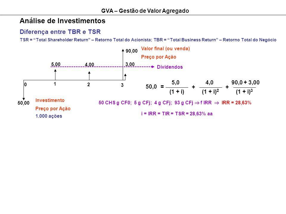 GVA – Gestão de Valor Agregado Análise de Investimentos Diferença entre TBR e TSR TSR = Total Shareholder Return – Retorno Total do Acionista; TBR = Total Business Return – Retorno Total do Negócio 1 2 3 0 5,00 4,00 3,00 90,00 50,00 Investimento Preço por Ação 1.000 ações Valor final (ou venda) Preço por Ação Dividendos 50,0 5,0 (1 + i) = + 4,0 (1 + i) 2 + 90,0 + 3,00 (1 + i) 3 i = IRR = TIR = TSR = 28,63% aa 50 CHS g CF0; 5 g CFj; 4 g CFj; 93 g CFj f IRR IRR = 28,63%