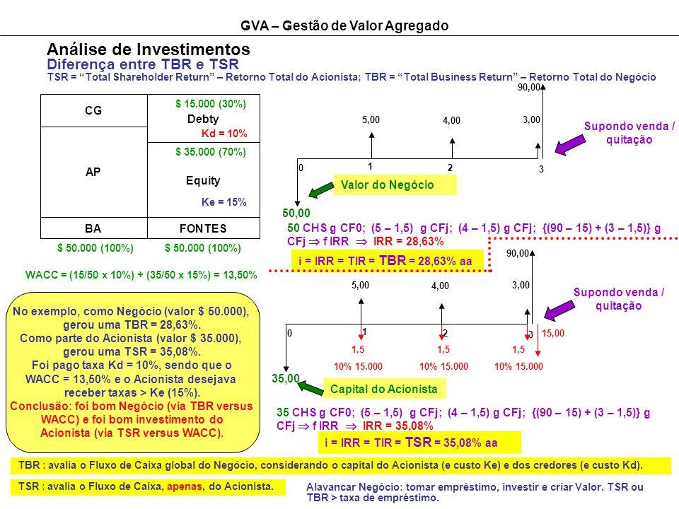 GVA – Gestão de Valor Agregado Análise de Investimentos Diferença entre TBR e TSR TSR = Total Shareholder Return – Retorno Total do Acionista; TBR = Total Business Return – Retorno Total do Negócio CG AP BA Debty Equity FONTES Kd = 10% Ke = 15% $ 15.000 (30%) $ 35.000 (70%) $ 50.000 (100%) 1 2 3 0 5,00 4,00 3,00 90,00 35,00 1,5 10% 15.000 1,5 10% 15.000 1,5 10% 15.000 15,00 Supondo venda / quitação 35 CHS g CF0; (5 – 1,5) g CFj; (4 – 1,5) g CFj; {(90 – 15) + (3 – 1,5)} g CFj f IRR IRR = 35,08% Capital do Acionista i = IRR = TIR = TSR = 35,08% aa WACC = (15/50 x 10%) + (35/50 x 15%) = 13,50% 1 2 3 0 5,00 4,00 3,00 90,00 50,00 Supondo venda / quitação Valor do Negócio 50 CHS g CF0; (5 – 1,5) g CFj; (4 – 1,5) g CFj; {(90 – 15) + (3 – 1,5)} g CFj f IRR IRR = 28,63% i = IRR = TIR = TBR = 28,63% aa No exemplo, como Negócio (valor $ 50.000), gerou uma TBR = 28,63%.