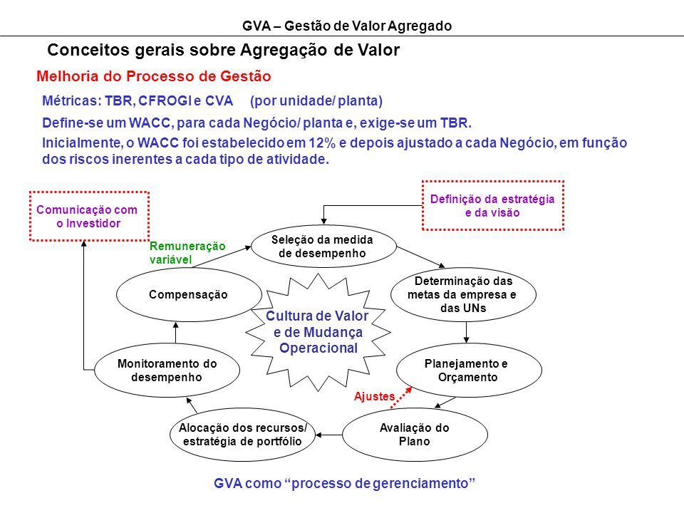 GVA – Gestão de Valor Agregado Conceitos gerais sobre Agregação de Valor Melhoria do Processo de Gestão Métricas: TBR, CFROGI e CVA (por unidade/ planta) Define-se um WACC, para cada Negócio/ planta e, exige-se um TBR.