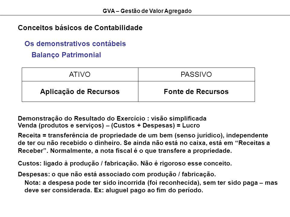 GVA – Gestão de Valor Agregado Conceitos básicos de Contabilidade ATIVOPASSIVO Aplicação de RecursosFonte de Recursos Os demonstrativos contábeis Bala